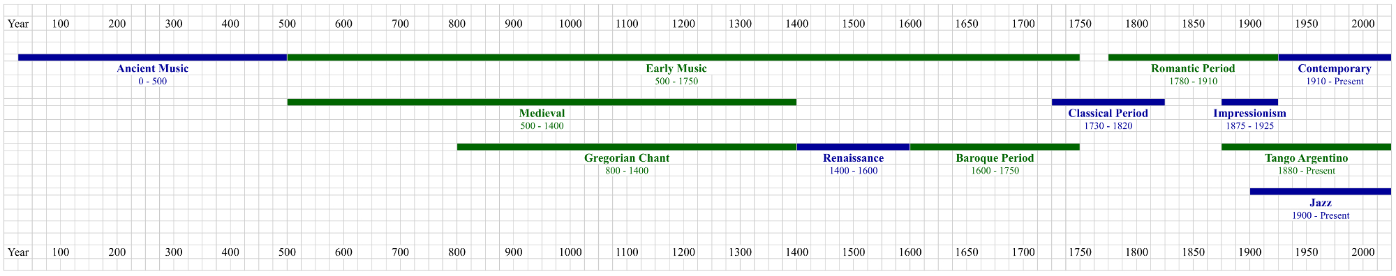 Diagram: Musical Periods
